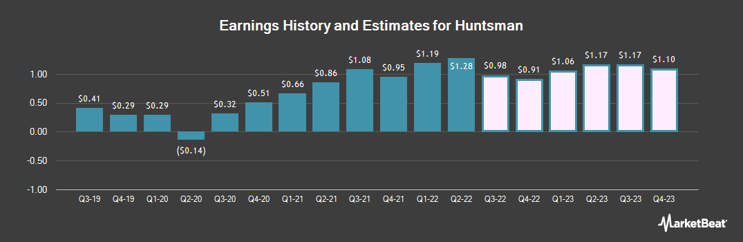 Earnings by Quarter for Huntsman Corporation (NYSE:HUN)