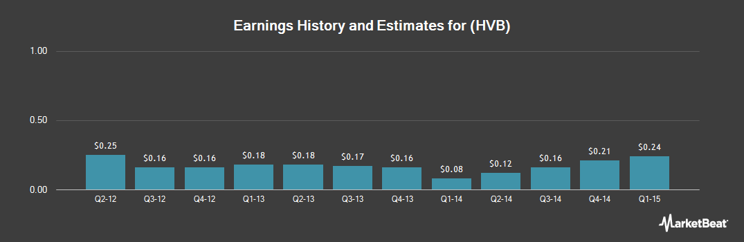 Earnings by Quarter for Hudson Valley Holding Corp. (NYSE:HVB)