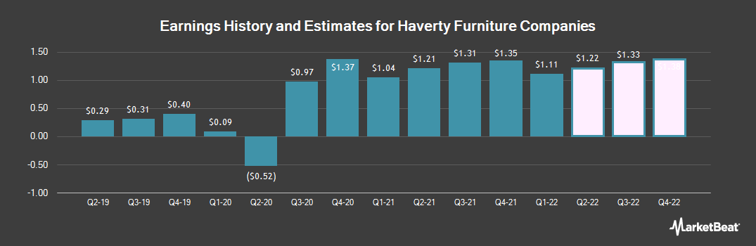 Earnings by Quarter for Haverty Furniture Companies (NYSE:HVT)