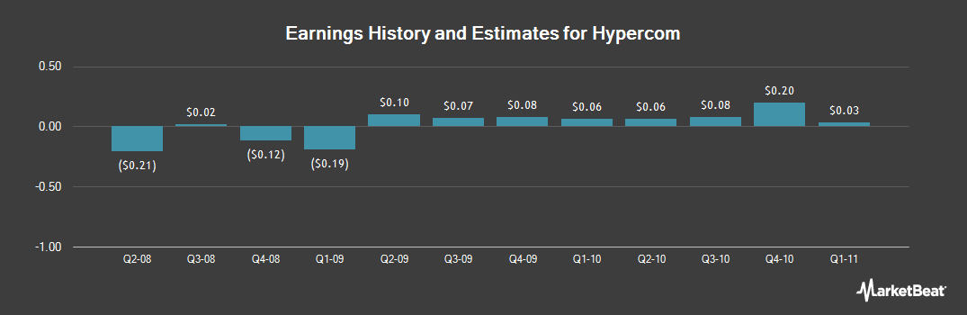 Earnings by Quarter for Hypercom (NYSE:HYC)