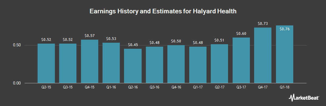 Earnings by Quarter for Halyard Health (NYSE:HYH)