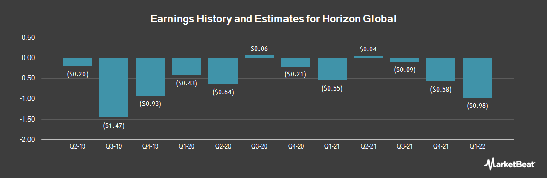 Earnings by Quarter for Horizon Global (NYSE:HZN)