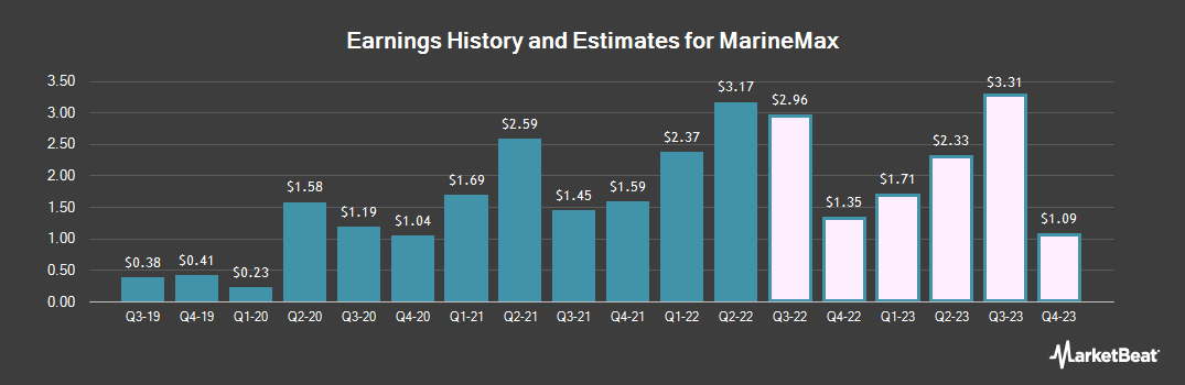 Earnings by Quarter for MarineMax (NYSE:HZO)