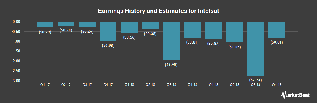 Earnings by Quarter for Intelsat S.A. (NYSE:I)