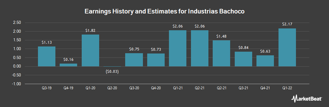 Earnings by Quarter for Industrias Bachoco, S.A.B. de C.V. (NYSE:IBA)