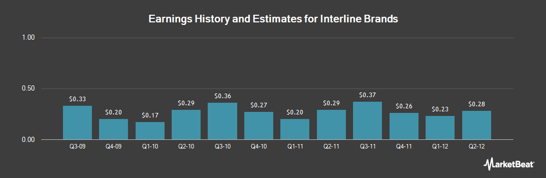 Earnings by Quarter for Interline Brands (NYSE:IBI)