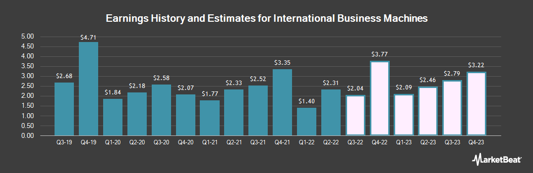 Earnings by Quarter for International Business Machines Corp. (NYSE:IBM)