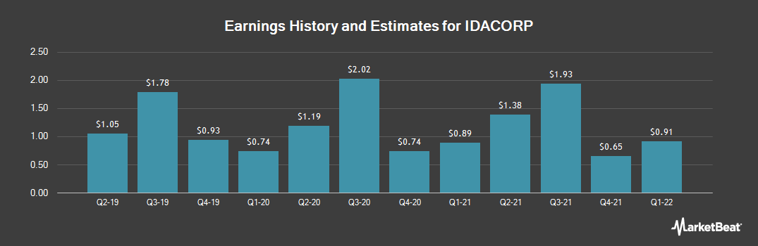 Earnings by Quarter for IDACORP (NYSE:IDA)