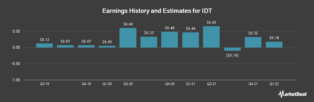 Earnings by Quarter for IDT Corporation (NYSE:IDT)