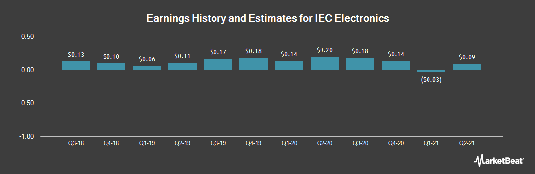 Earnings by Quarter for IEC Electronics Corp (NYSE:IEC)