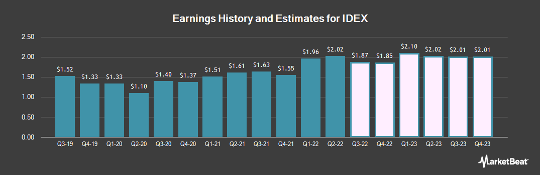Earnings by Quarter for IDEX Corporation (NYSE:IEX)