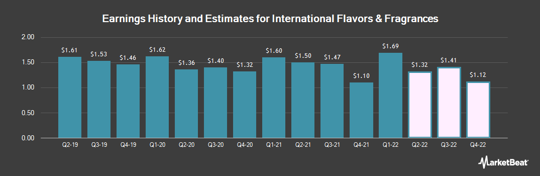 Earnings by Quarter for Internationa Flavors & Fragrances (NYSE:IFF)