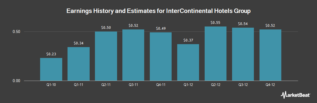 Earnings by Quarter for Intercontinental Hotels Group (NYSE:IHG)