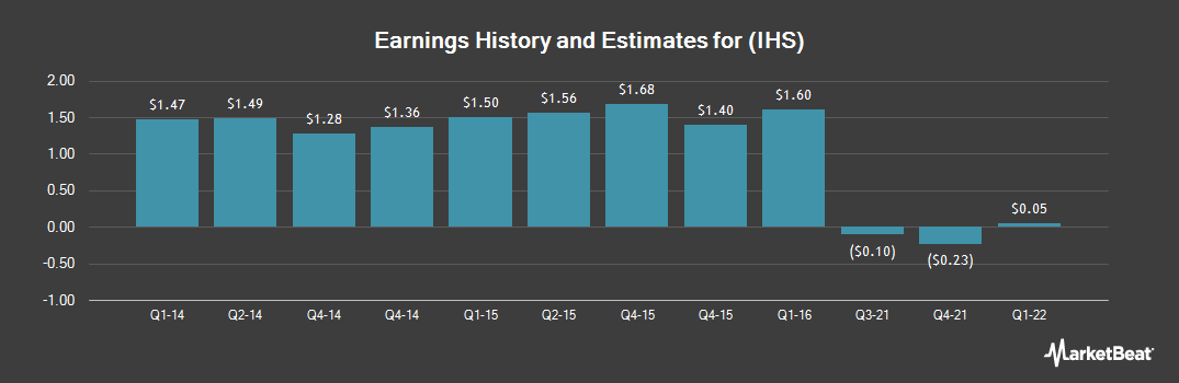 Earnings by Quarter for IHS (NYSE:IHS)