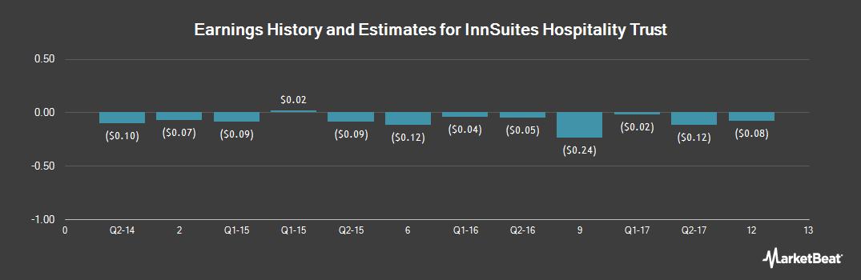 Earnings by Quarter for InnSuites Hospitality Trust (NYSE:IHT)