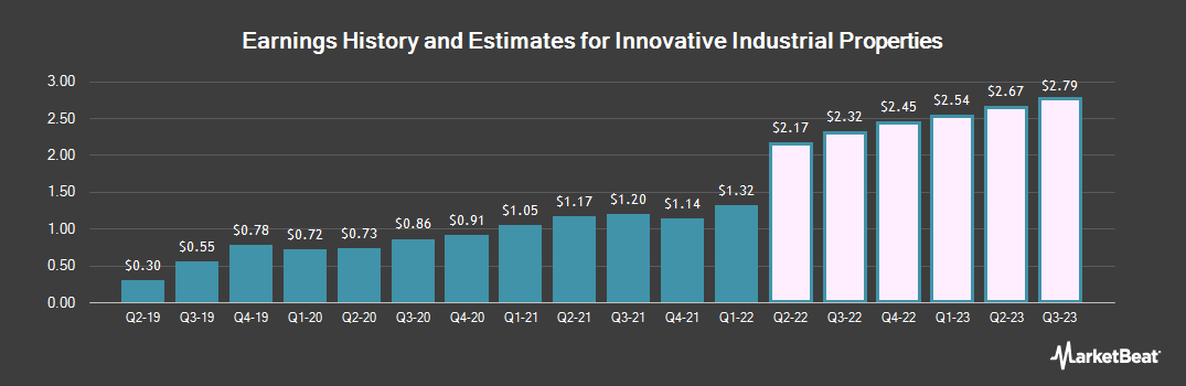 Earnings by Quarter for Innovative Industrial Properties (NYSE:IIPR)