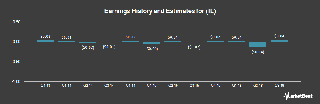Earnings by Quarter for Intralinks Holdings (NYSE:IL)