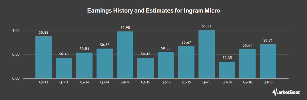 Earnings by Quarter for Ingram Micro (NYSE:IM)