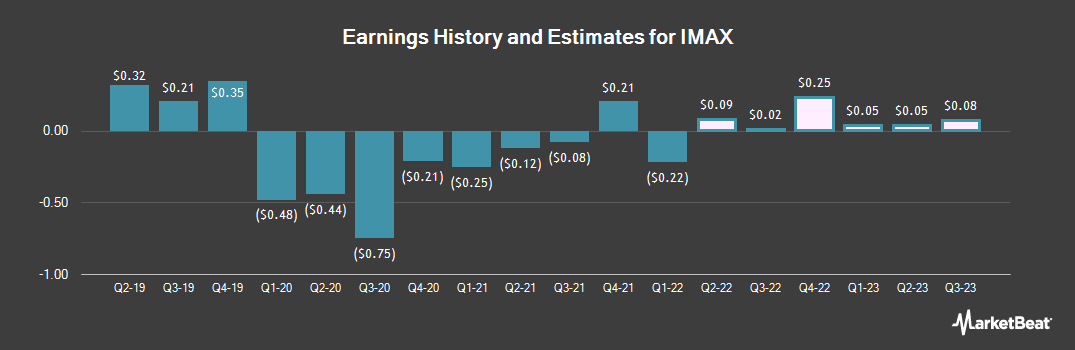Earnings by Quarter for Imax Corp (NYSE:IMAX)