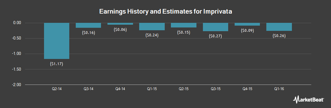 Earnings by Quarter for Imprivata (NYSE:IMPR)