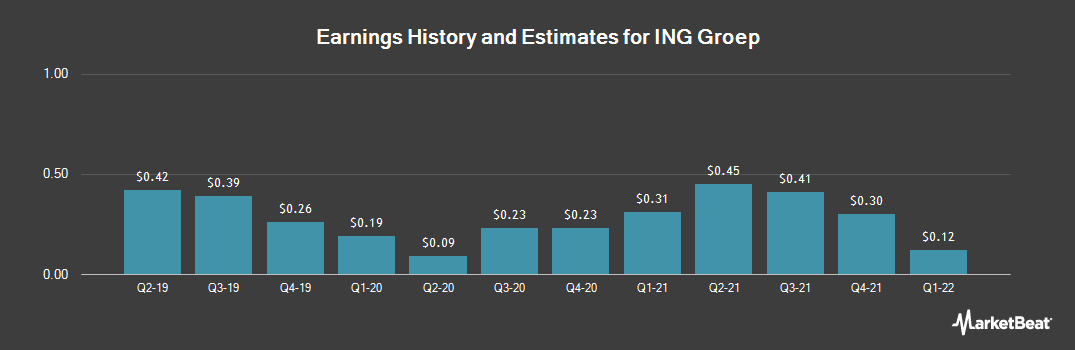 Earnings by Quarter for ING Groep NV (NYSE:ING)