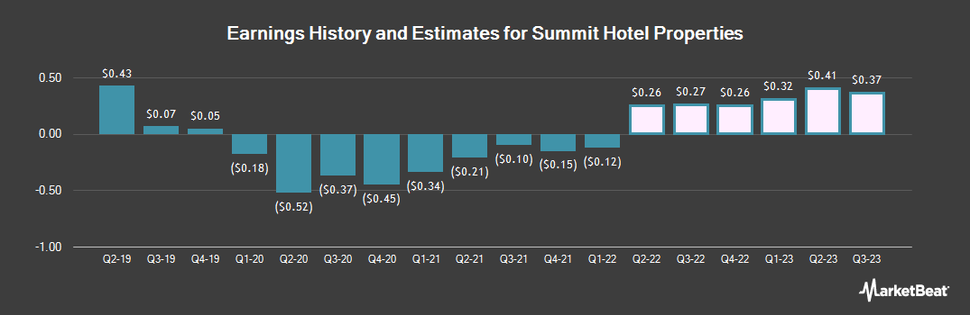 Earnings by Quarter for Summit Hotel Properties (NYSE:INN)