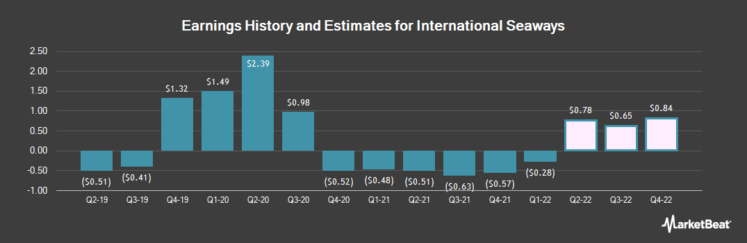 Earnings by Quarter for International Seaways (NYSE:INSW)