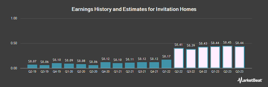 Earnings by Quarter for Invitation Home (NYSE:INVH)