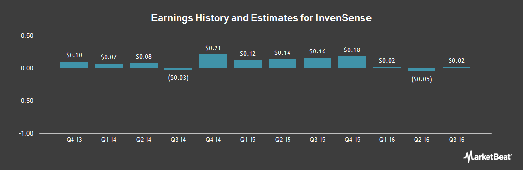Earnings by Quarter for InvenSense (NYSE:INVN)