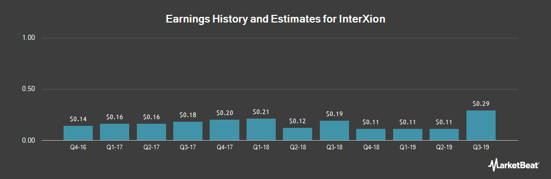Earnings by Quarter for InterXion Holding N.V. (NYSE:INXN)