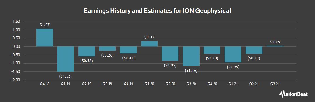 Earnings by Quarter for Ion Geophysical (NYSE:IO)