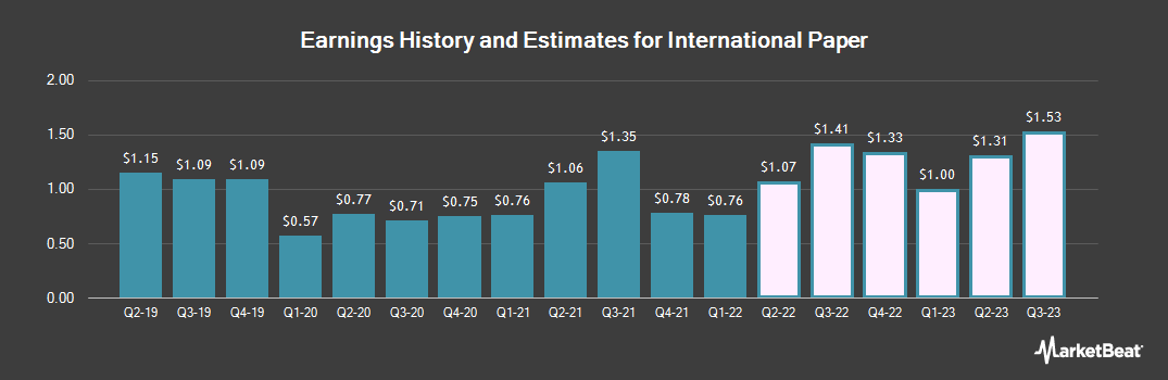 Earnings by Quarter for International Paper Company (NYSE:IP)