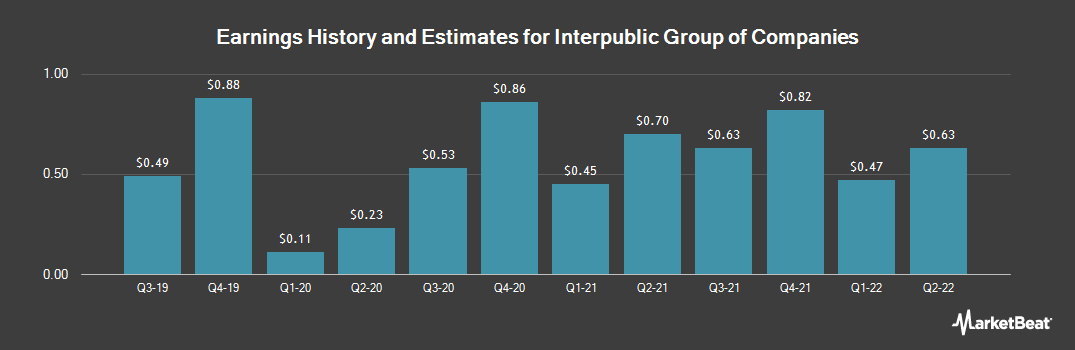 Earnings by Quarter for Interpublic Group of Companies (NYSE:IPG)