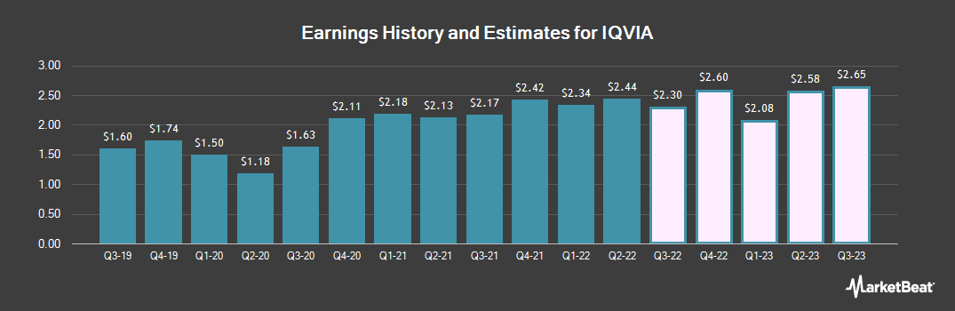 Earnings by Quarter for Iqvia (NYSE:IQV)