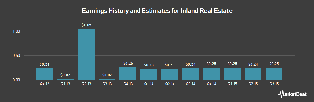 Earnings by Quarter for Inland Real Estate (NYSE:IRC)