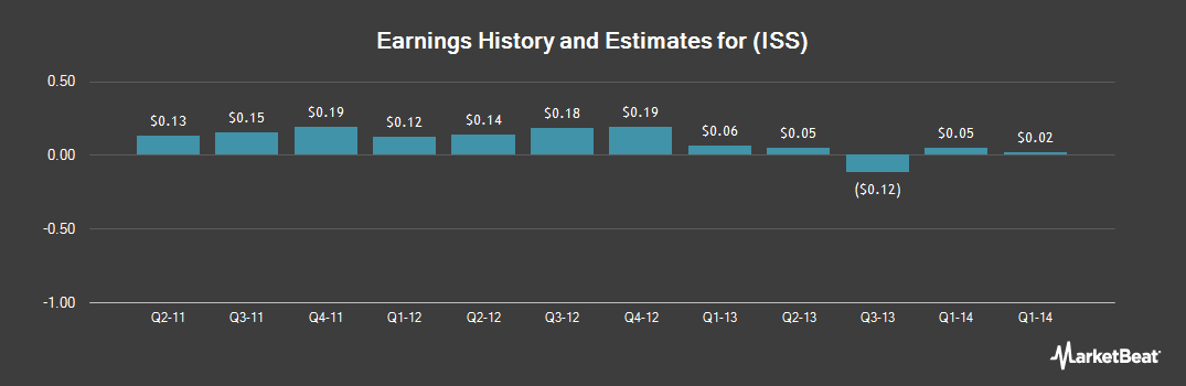 Earnings by Quarter for iSoftStone (NYSE:ISS)
