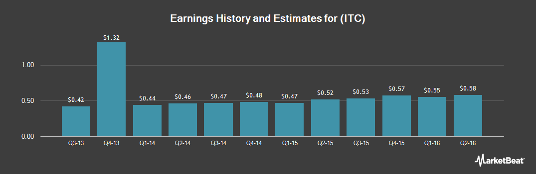 Earnings by Quarter for ITC (NYSE:ITC)