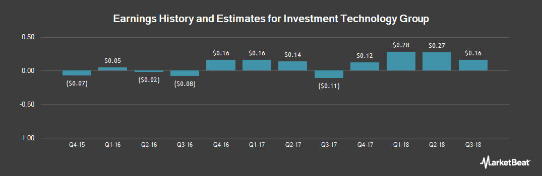 Earnings by Quarter for Investment Technology Group (NYSE:ITG)