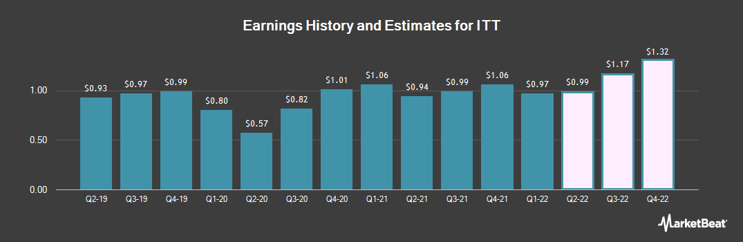 Earnings by Quarter for ITT (NYSE:ITT)