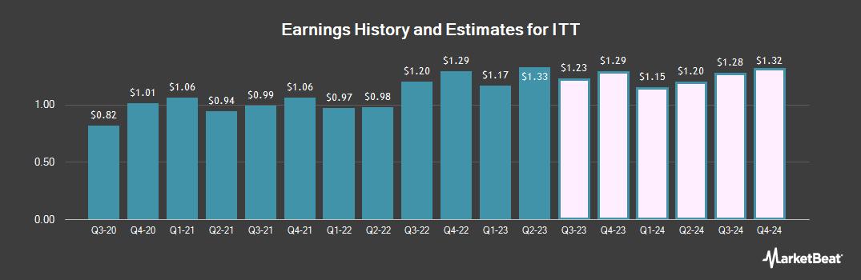Earnings by Quarter for ITT (NYSE:ITT)