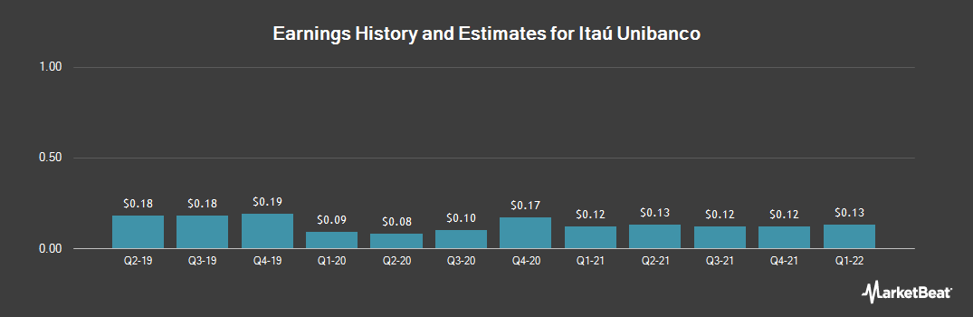 Earnings by Quarter for Itau Unibanco Banco Holding SA (NYSE:ITUB)
