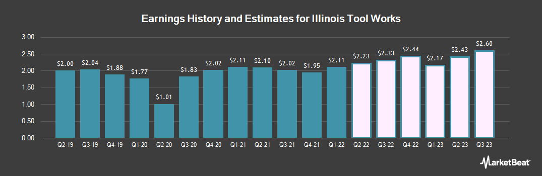 Earnings by Quarter for Illinois Tool Works (NYSE:ITW)