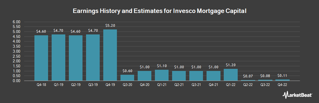 Earnings by Quarter for Invesco Mortgage Capital (NYSE:IVR)