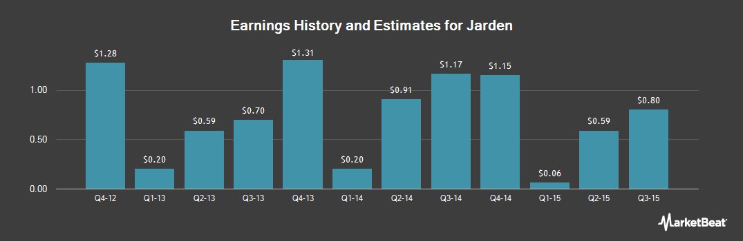 Earnings by Quarter for Jarden Corp (NYSE:JAH)