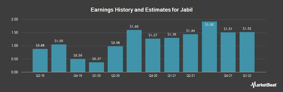 Earnings by Quarter for Jabil (NYSE:JBL)