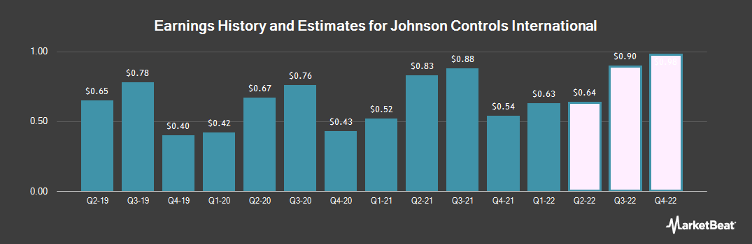 Earnings by Quarter for Johnson Controls International plc Ordinary Share (NYSE:JCI)