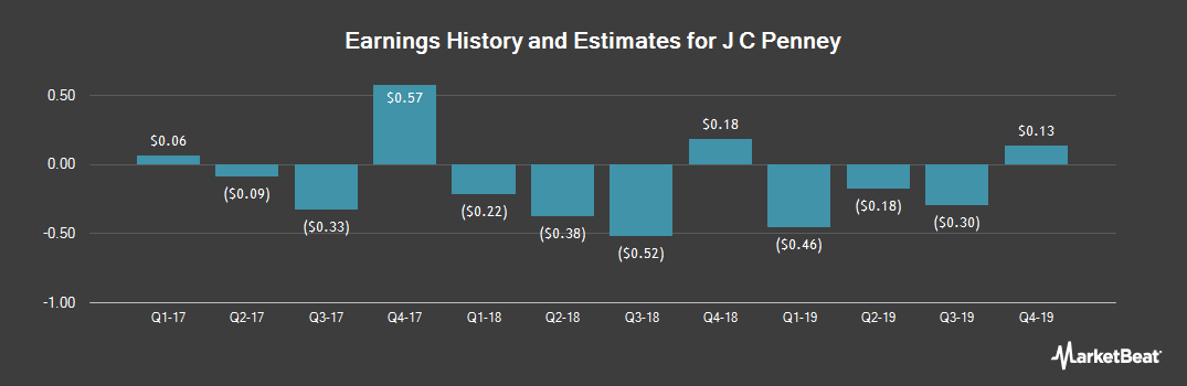 Earnings by Quarter for J.C. Penney Company, Inc. Holding Company (NYSE:JCP)