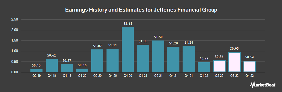Earnings by Quarter for Jefferies Group (NYSE:JEF)