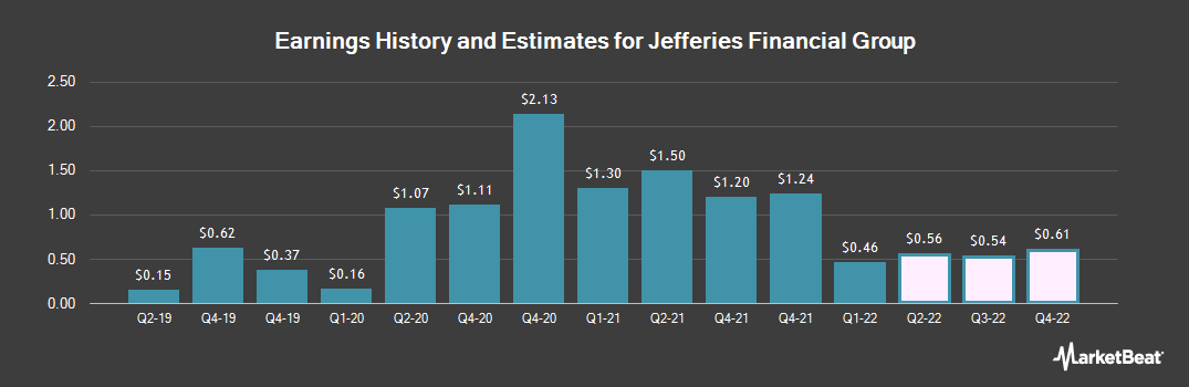 Earnings by Quarter for Jefferies Group LLC (NYSE:JEF)