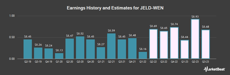 Earnings by Quarter for JELD-WEN (NYSE:JELD)